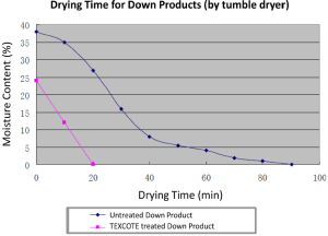 Improved Dry Times